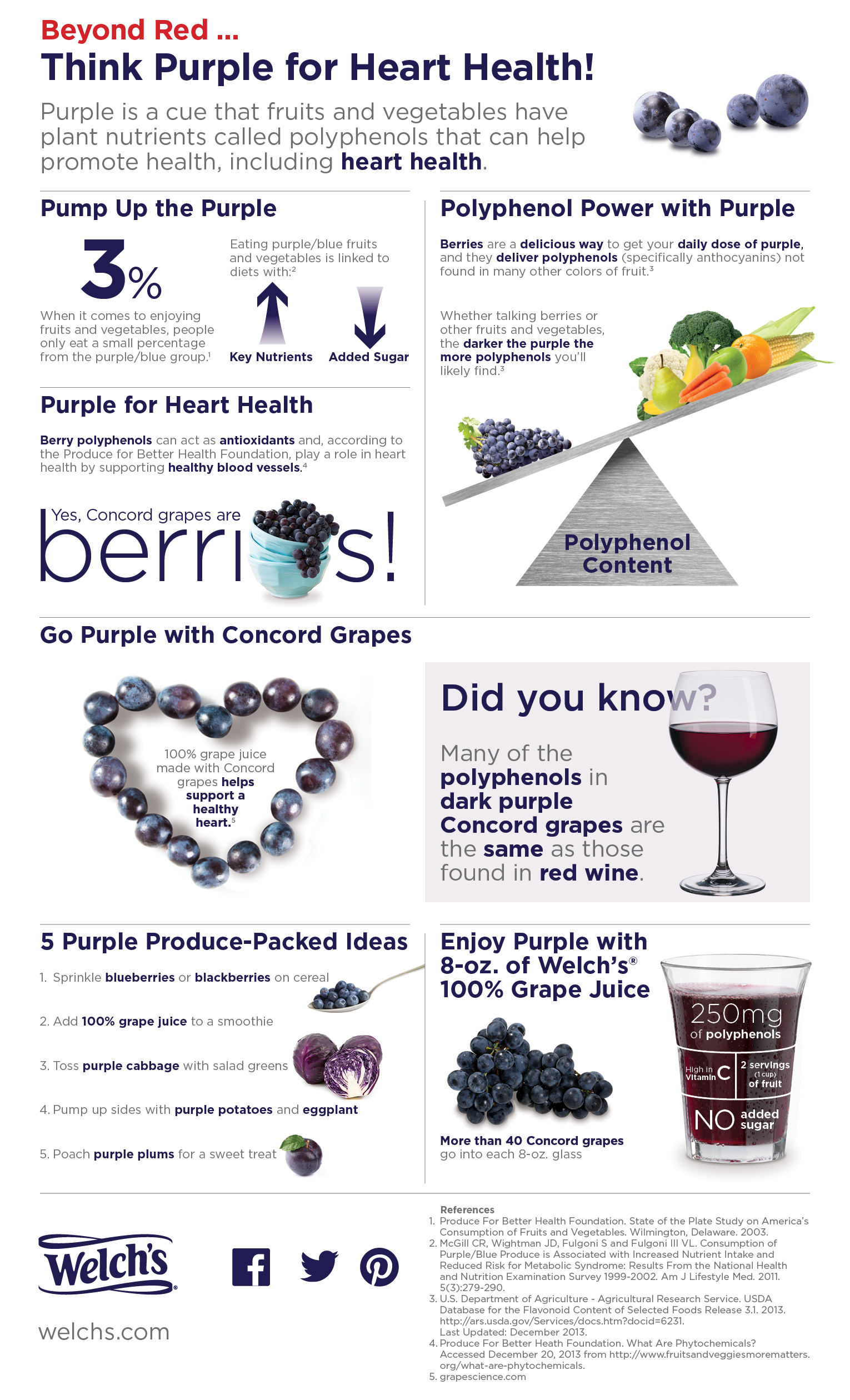 Welch's - Think Purple for Heart Health infographic via Lizshealthytable.com
